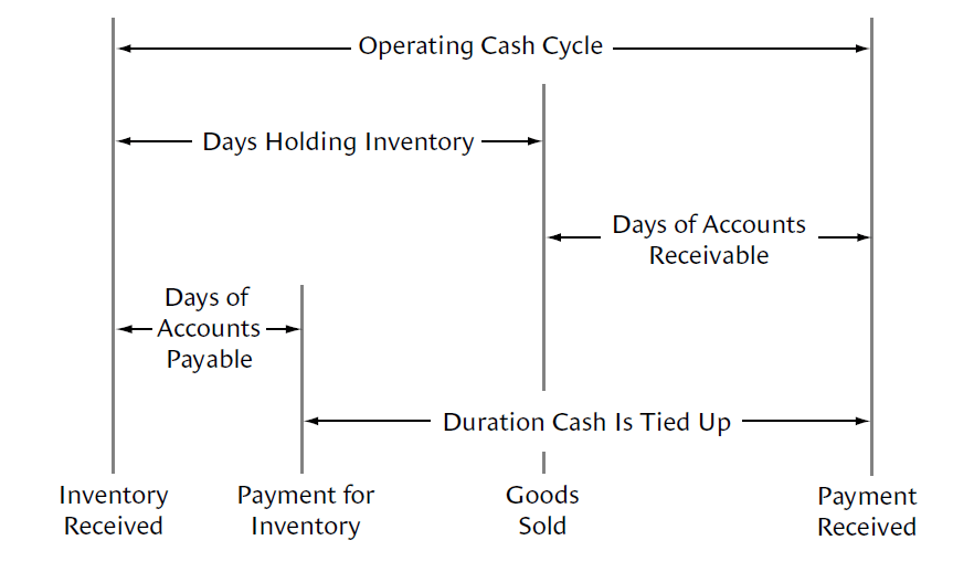 Self Funded Growth - Operating Cash Cycle