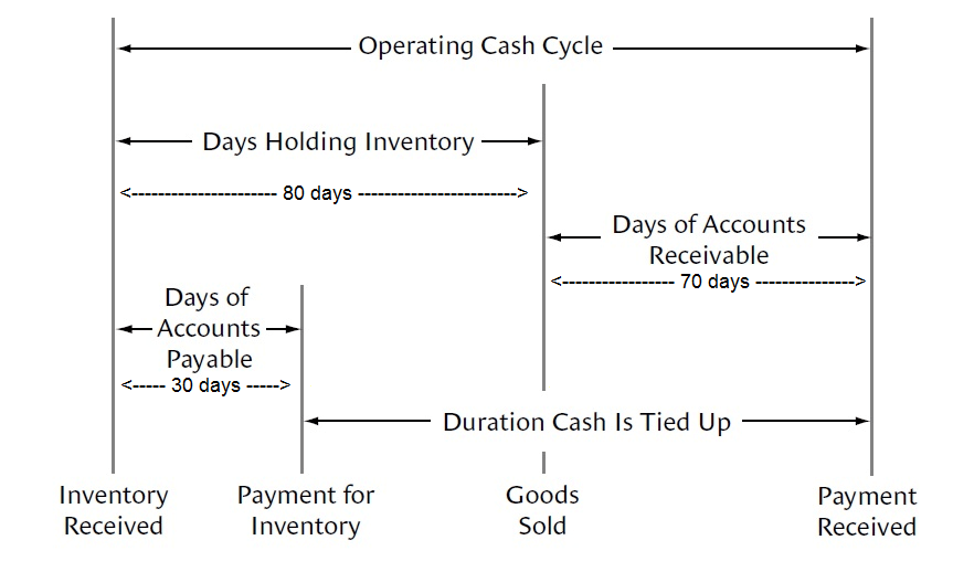 Cash Conversion Cycle in days